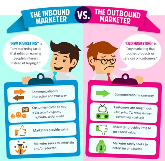 Inbound Marketer VS. Outbound Marketer