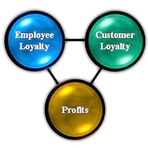 Is Employee Loyalty Killing You?